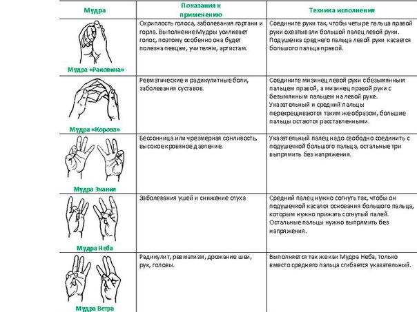 Что делать при болезни суставов рук