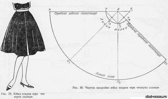 Пошаговая инструкция выкройки юбки в складку