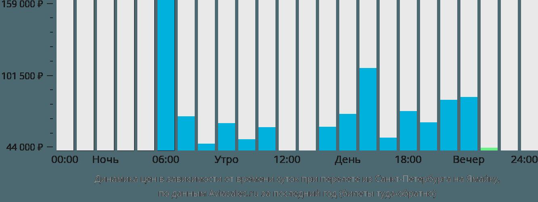 екатеринбург белгород самолет цена кредиты