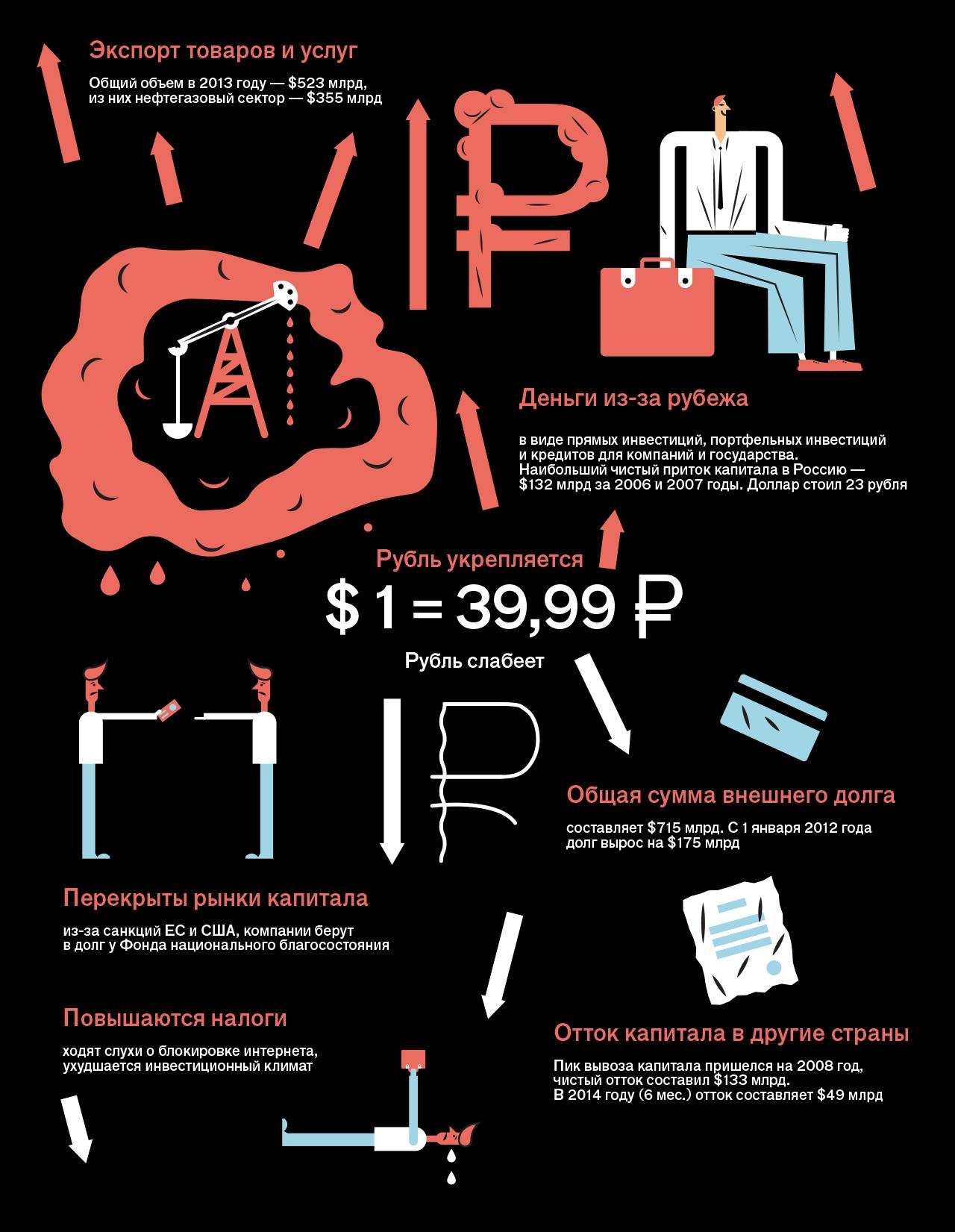 Какие факторы влияют на курс рубля