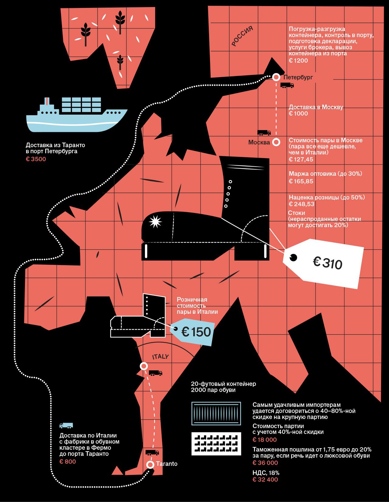 Почему обувь в торговом центре стоит в 2 раза дороже, чем в стране производства