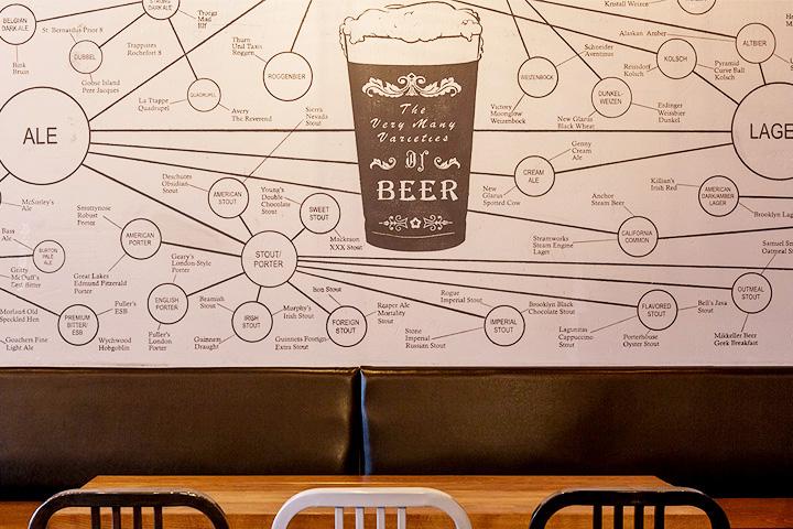 Пивная карта сортов, что украшает стену в Pivbar