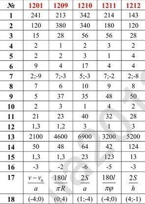 Ответы по математике огэ 2017 6 июня