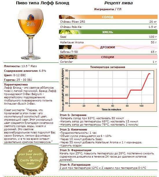 Как быстро сделать пиво в домашних условиях простой рецепт