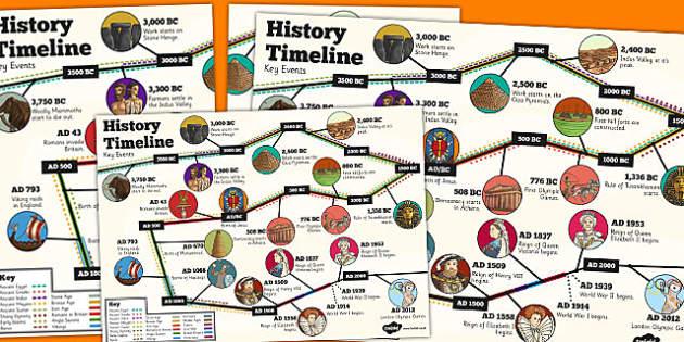 Rbc history timeline key java