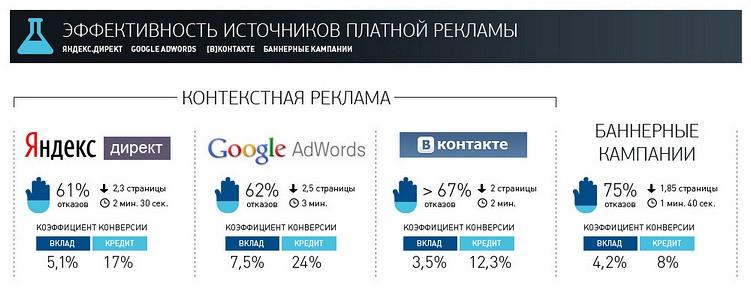 Эффективность контекстной рекламы в процентах