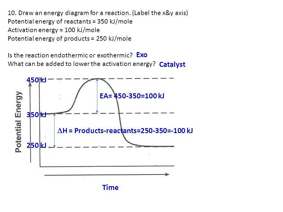 Negative Activation Energy Diagram