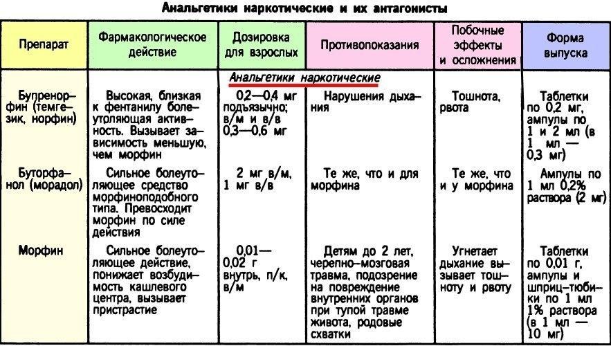 boleutolyayushie-veshestva-analgetiki
