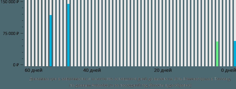 Стоимость авиабилетов из усть каменогорска