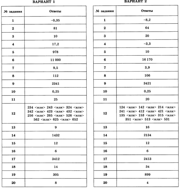Вариант 7 математика егэ 2016 ященко 36 вариантов ответы с решением