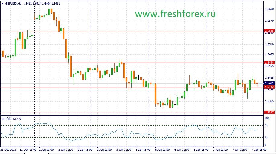 Форекс графики онлайн рубль доллар
