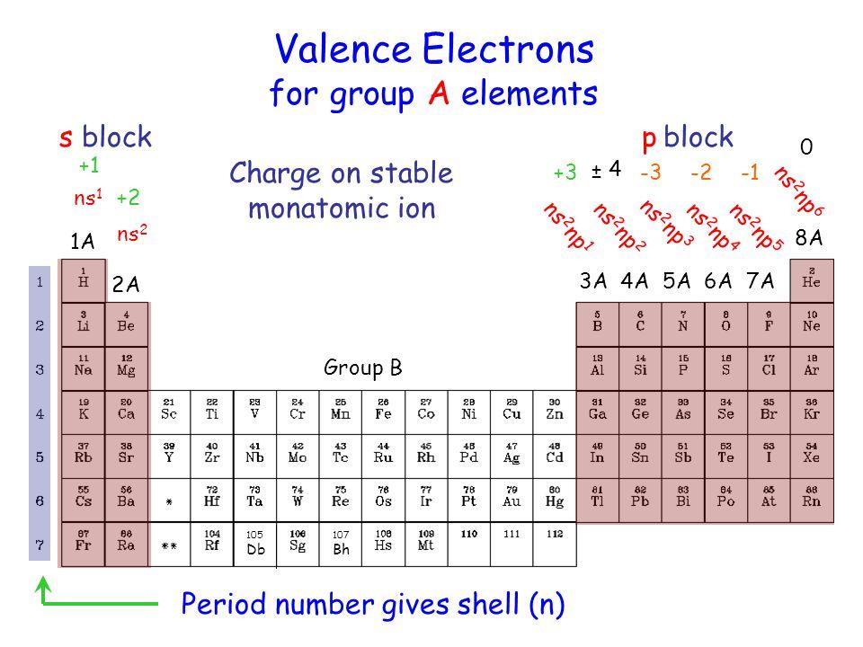 Block Elements MCQs - Question – Paper 1