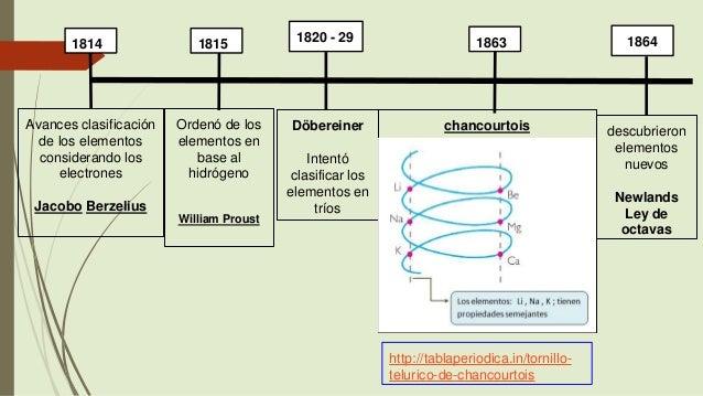 Historia de la tabla periodica de los elementos quimicos wikipedia linea del tiempo de la tabla periodica de los elementos quimicos linea del tiempo de la urtaz Images