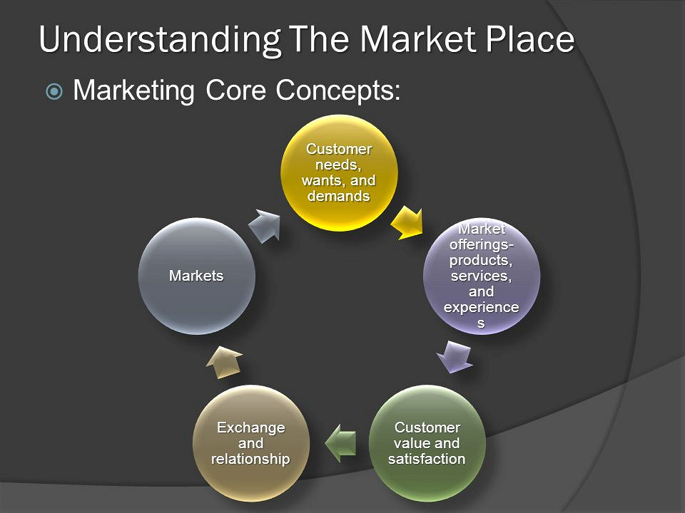 Principles of marketing powerpoint
