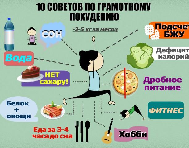 Правила похудения или 19 советов как похудеть без диет