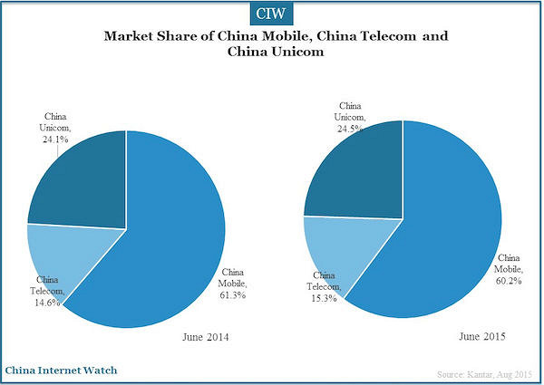 Are China internet penetration ratio variants.... opinion