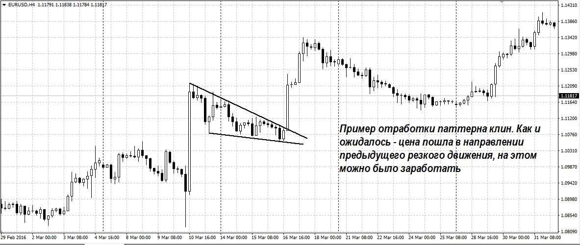 Стратегия для торговли на минутном графике бинарных опционов