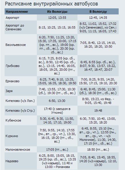 Вологда Устье