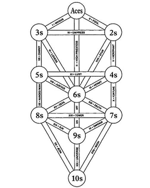 Руны - названия, значения и изображения • Теория магии