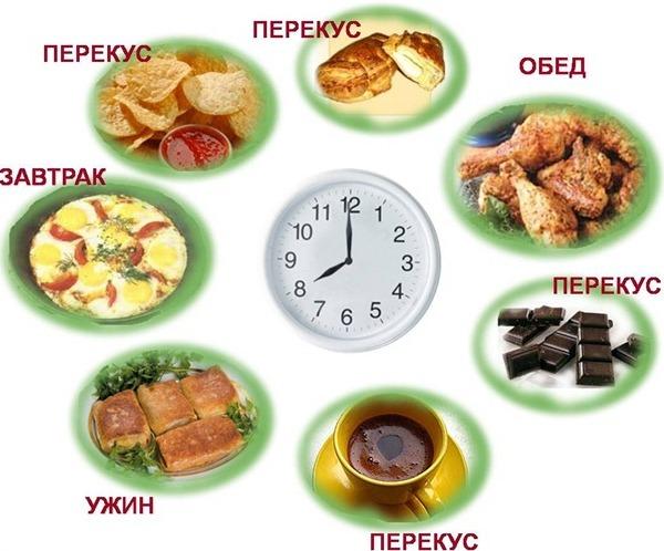Диета по часам варианты меню