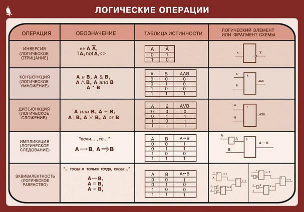 Бинарные операции таблица