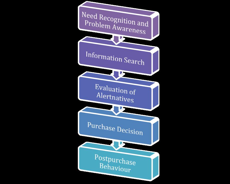 Buy consumer behavior research paper