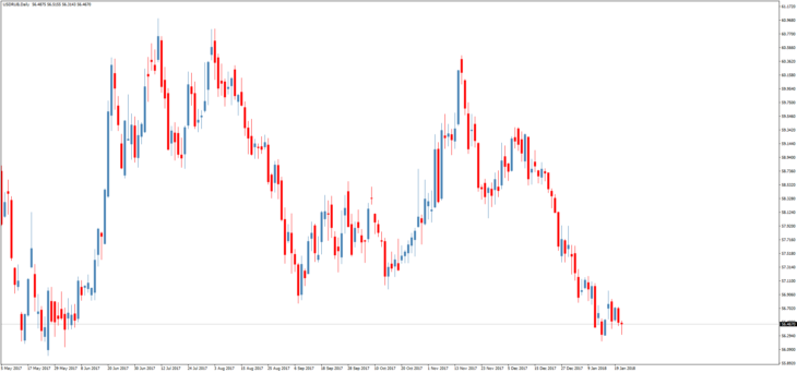 Рубль доллар на форекс курсы валют онлайн