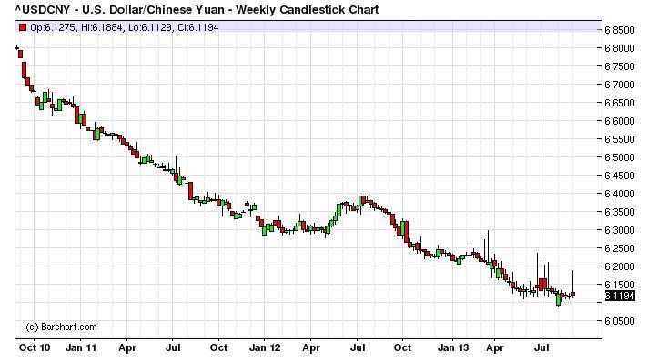 Курс юаня к доллару форекс