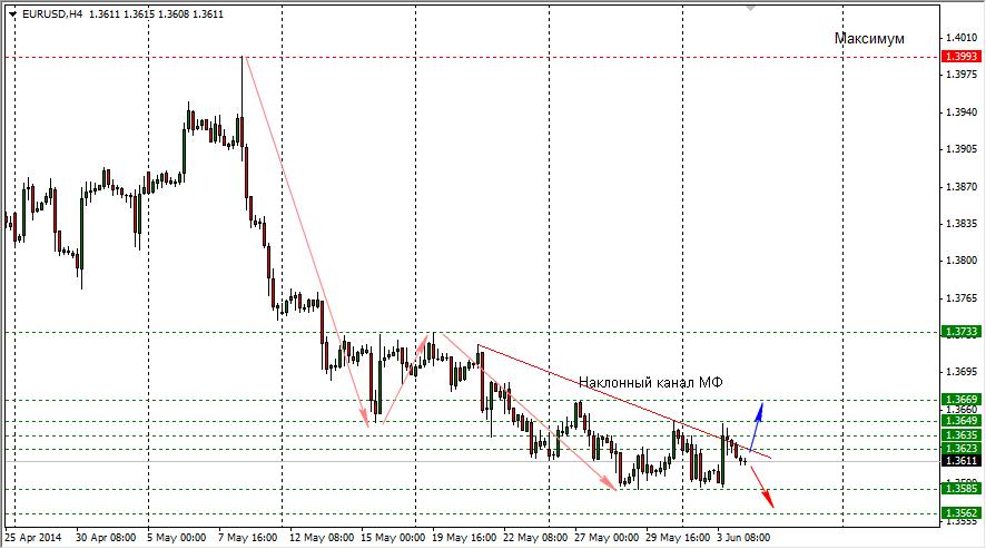 На форекс курс доллара в реальном времени