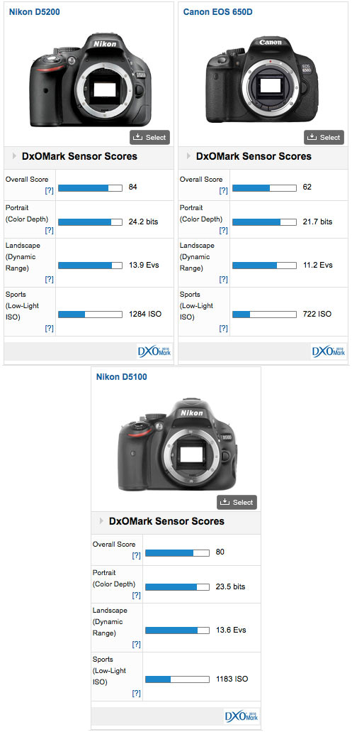 Manuals Mode In Nikon D5200 PDF Download