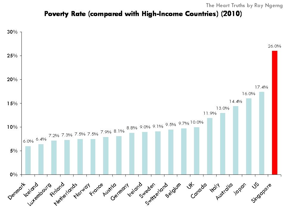 Indias Poverty Rate Falls From Highest In To Lowest Among - Which country has the highest poverty rate