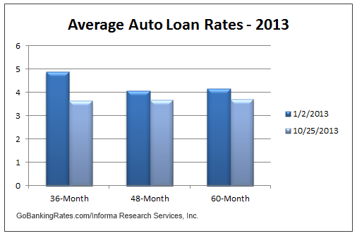Tallahassee auto loan rates