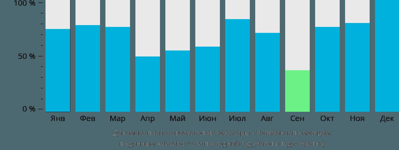 цены на авиабилеты чебоксары москва