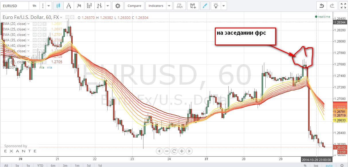 Форекс курс евро рубль онлайн