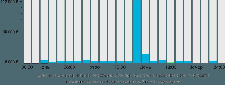 Расписание поездов москва мурманск стоимость билета