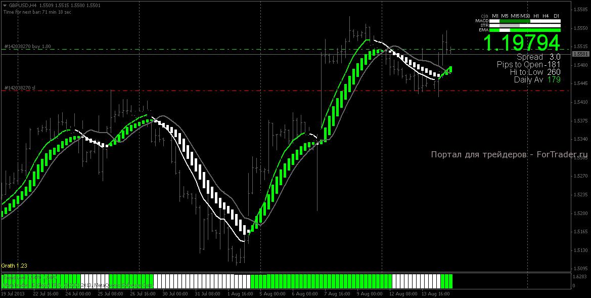 Стратегии форекс индикаторы форекс