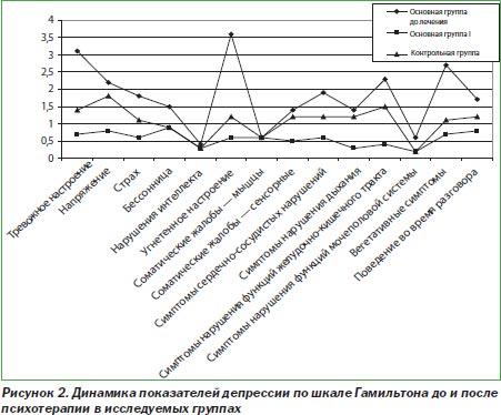 Шкала тревоги Бека - Помощь психолога в Москве