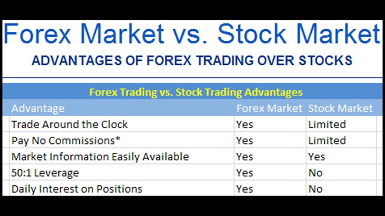 difference between stock market and forex market