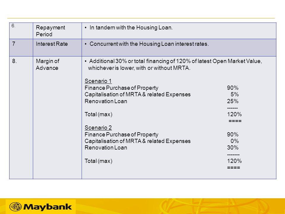 Maybank renovation loan calculator