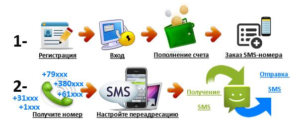 Бесплатный виртуальный номер телефона для приема смс без регистрации