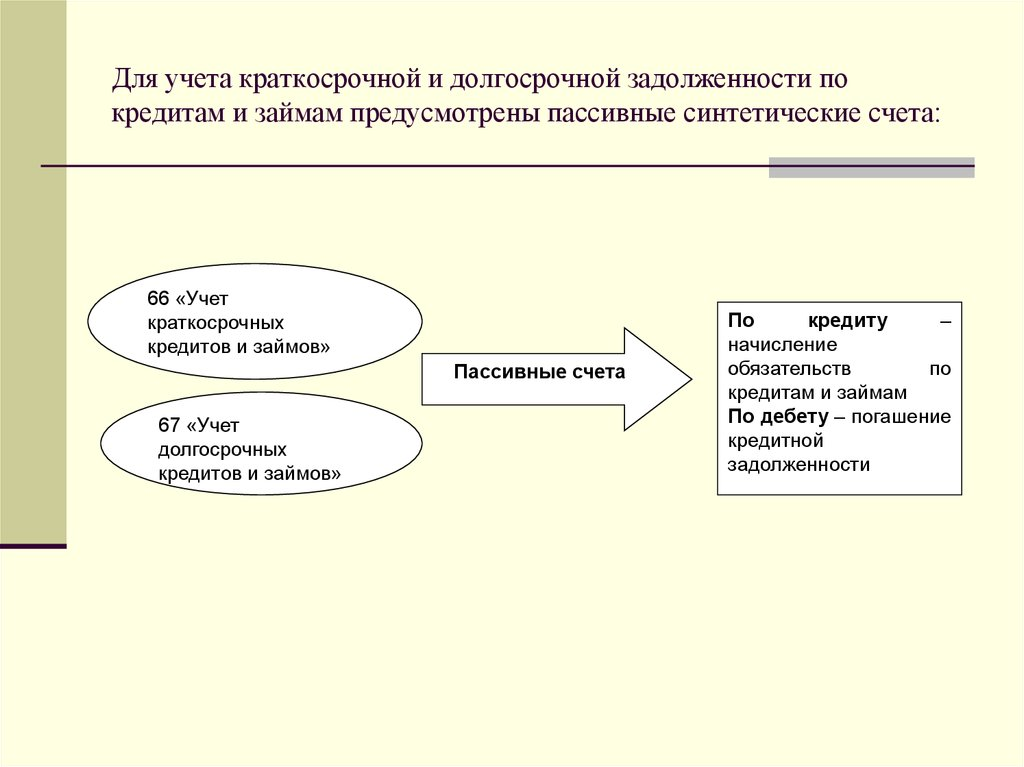 Доклад учет кредитов и займов