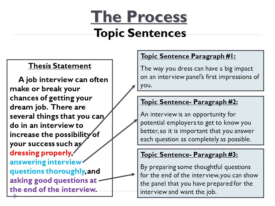 Free Thesis Statement Generator - Helpful Papers