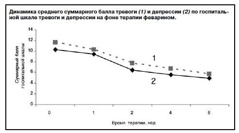 Шкалы депрессии Бека, Гамильтона, Цунга и госпитальная