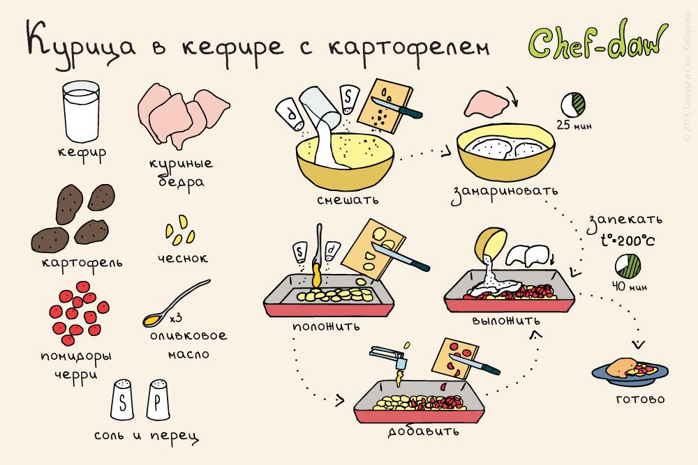 Вкусные легкие рецепты готовим легко и быстро