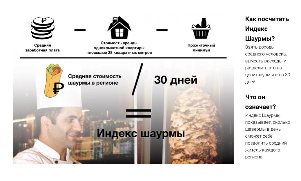 Доходы позволяют оренбуржцам есть подве споловиной шаурмы вдень