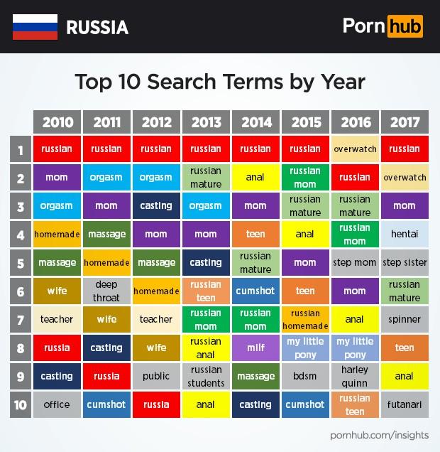 Рейтинг порно сайтов наиболее посещаемые
