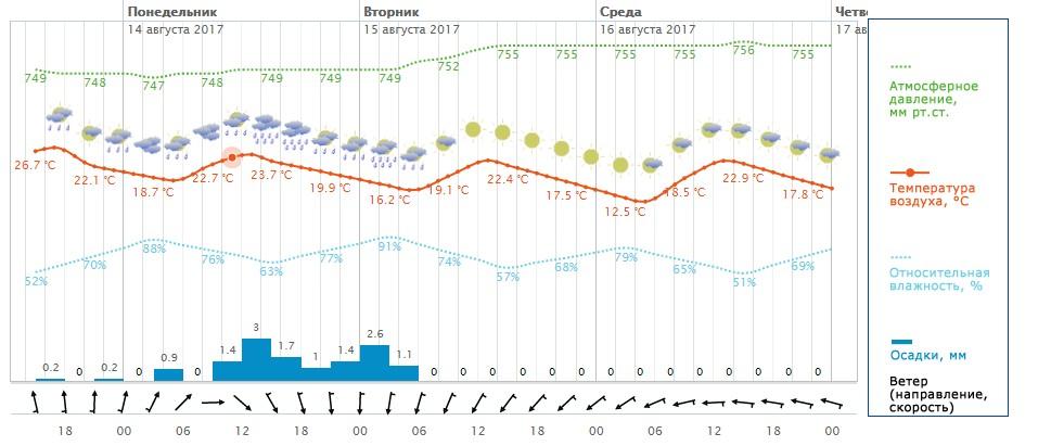 Гидрометцентр москва на неделю москва погода