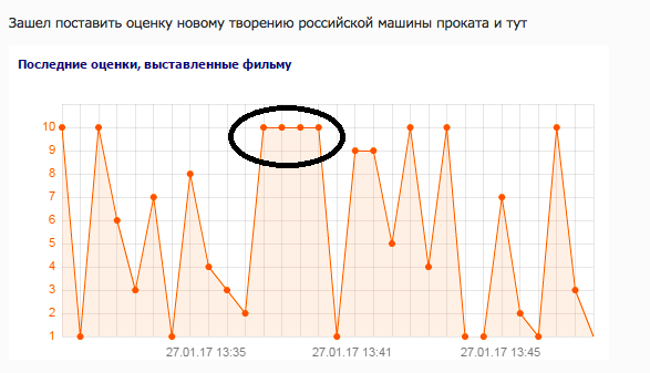 Фильм «Притяжение» собрал затри дня впрокате практически 270 млн руб.
