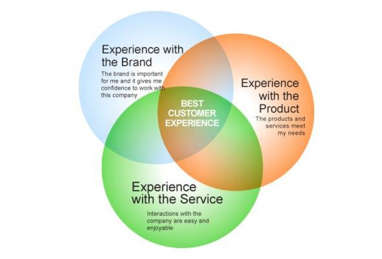 Customer experience management: What it is and why