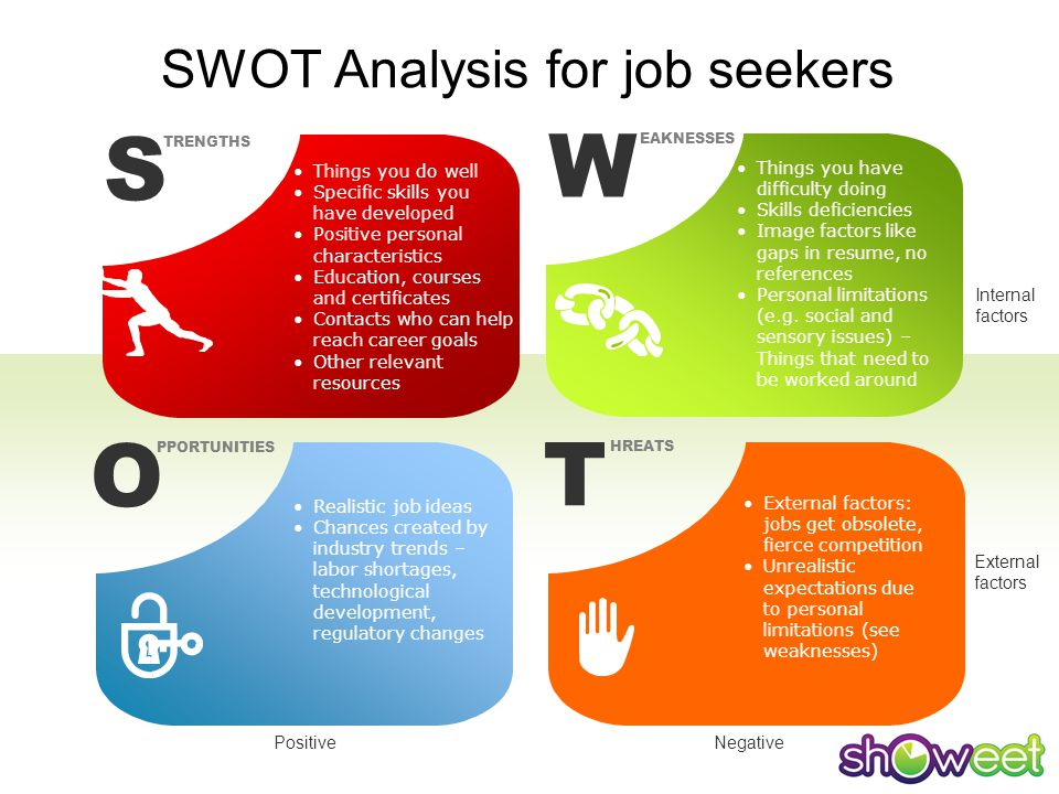 Write my swot analysis sample